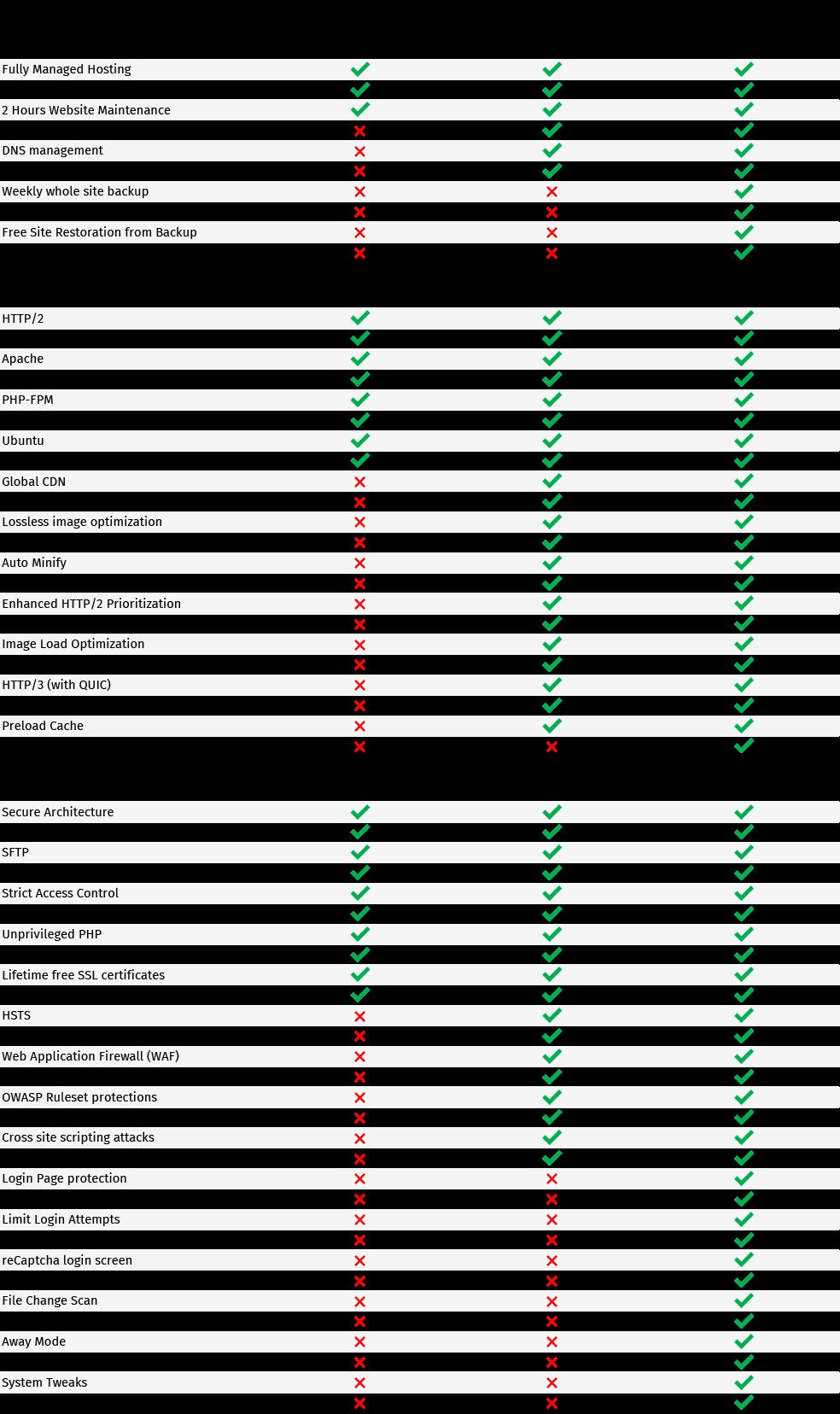B2B Hosting Plans - Comparison